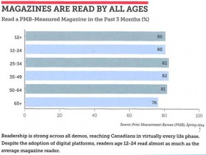Millennials are reading magazines
